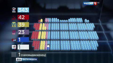 Выборы в Госдуму признаны честными и прозрачными