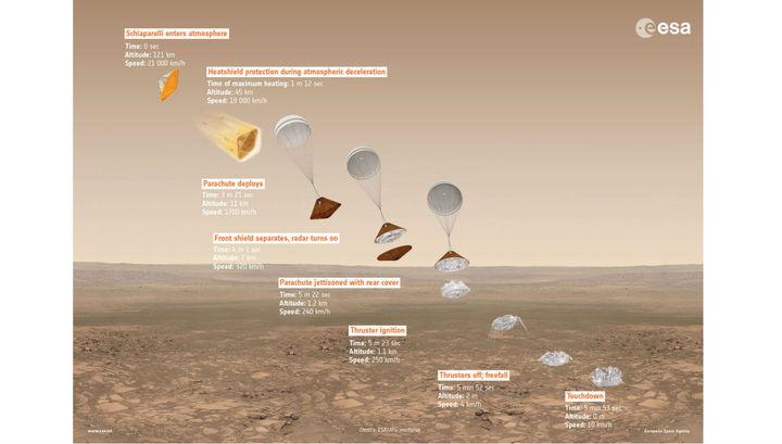 Аппарат «ЭкзоМарс» разделится наподлете кМарсу
