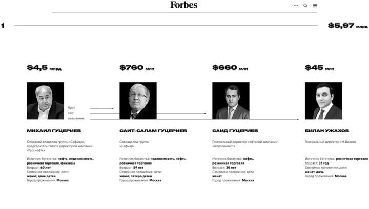 Forbes назвал самые богатые семьи России