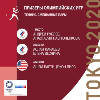 Российские теннисисты Павлюченкова и Рублев завоевали золото Олимпиады в миксте