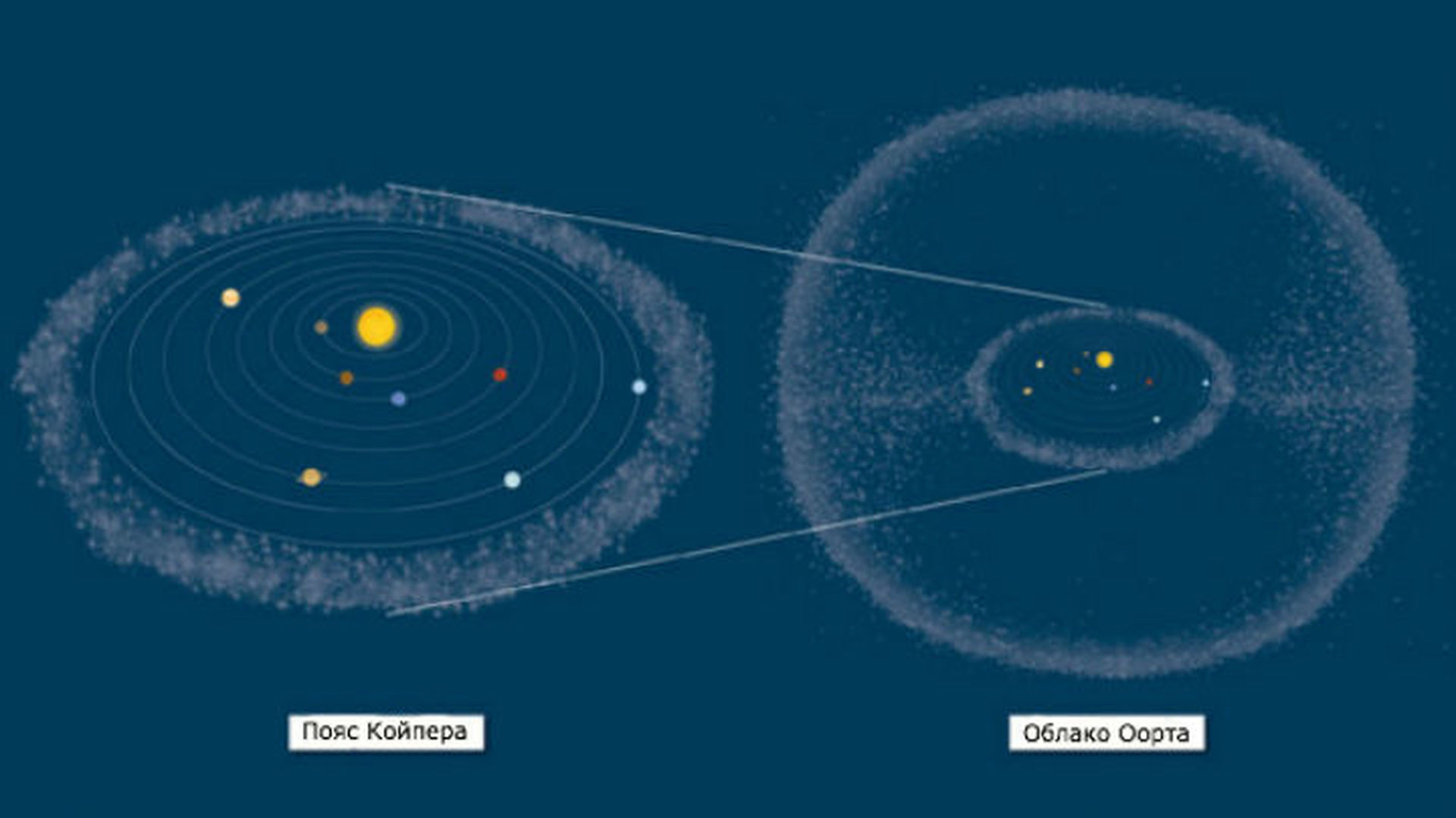 oort cloud definition - 1280×721