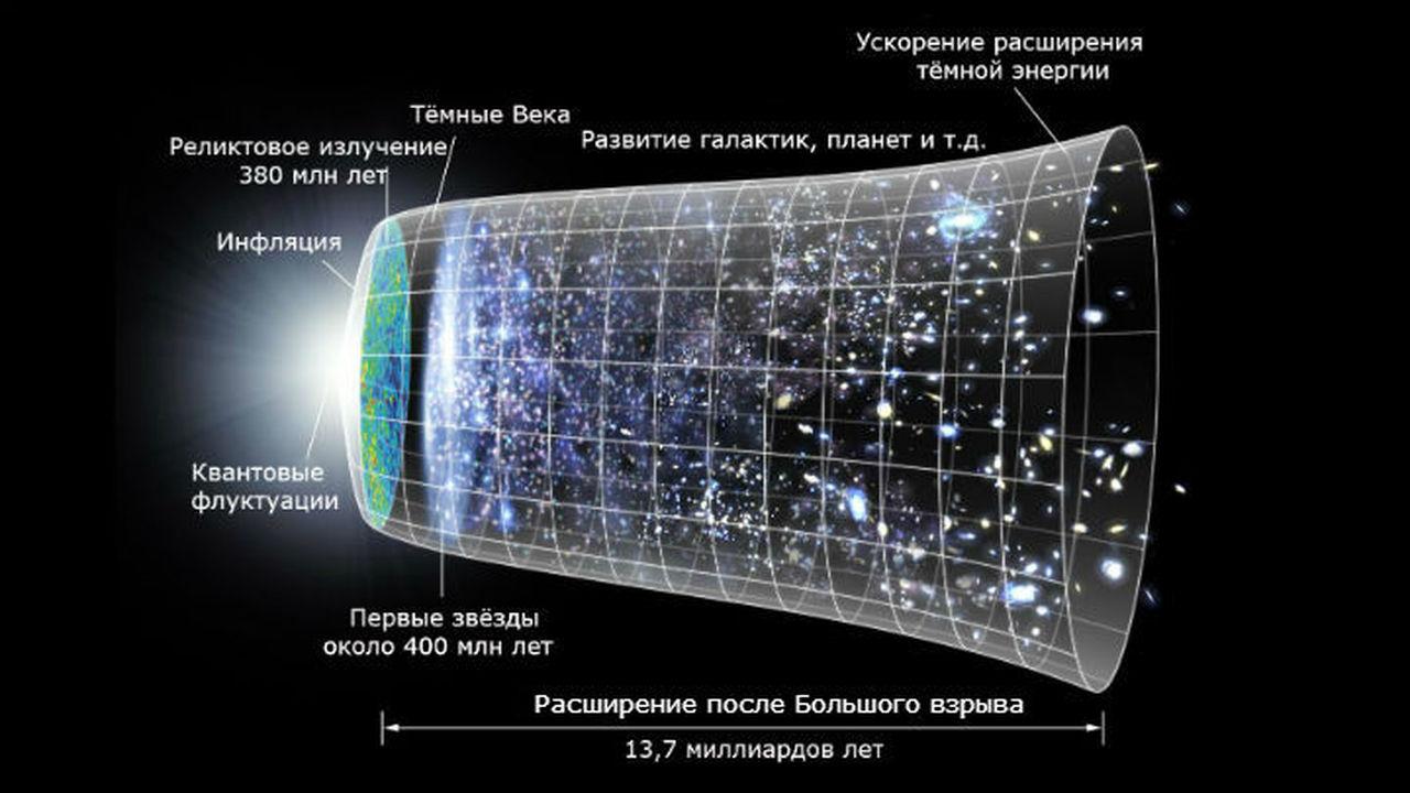 Учёные предположили, что Большого взрыва не было