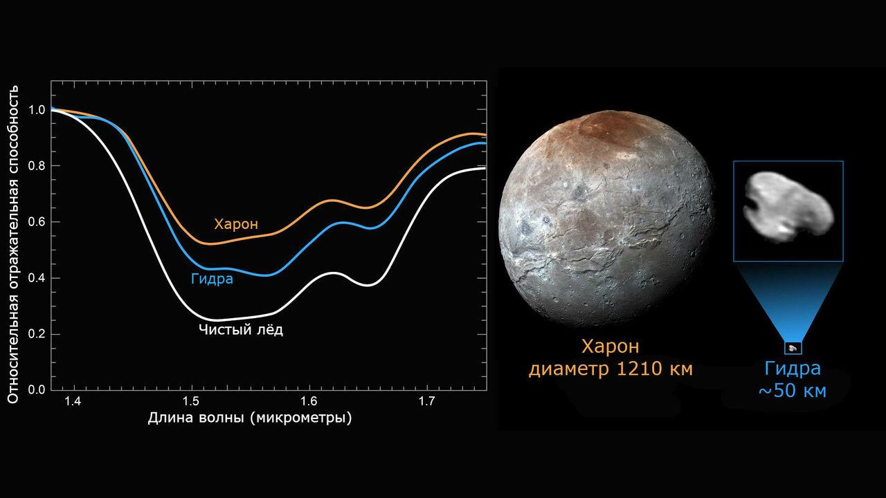Спутник Плутона оказался покрытым почти идеально чистым льдом
