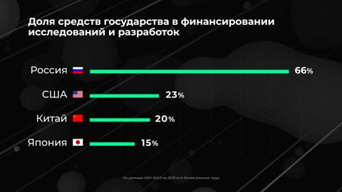 Инфографика. Россия в цифрах. Много ли тратим на науку