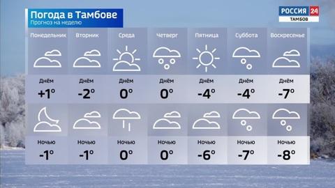ВестиТамбов. Синоптики рассказали, какая погода ждёт тамбовчан на следующей неделе