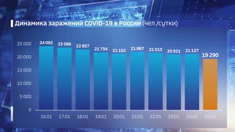 Вести. В России зафиксирован минимум заразившихся с ноября-2020