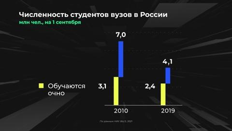 Инфографика. Россия в цифрах. На кого учатся студенты