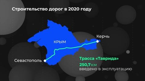Инфографика. Россия в цифрах. Строительство дорог и дорожной инфраструктуры