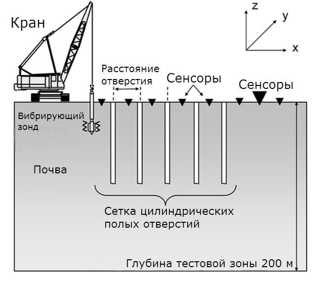 Схема тестовой системы сейсмических метаматериалов. Колебания зонда генерируют акустические волны с частотой 50 Гц перед сеткой цилиндрических отверстий, выбуренных в земле. Массив сенсоров следит за интенсивностью волн в разных местах