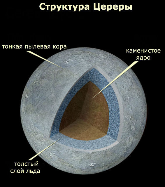 Церера состоит из каменистого ядра, покрытого толстым слоем водяного льда. Если растопить весь этот лёд, то образуется столько пресной воды, сколько не наберётся на всей Земле
