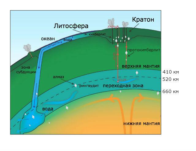 Некоторые алмазы и другие минералы могут образовываться в переходной зоне мантии Земли, после чего выходить на поверхность