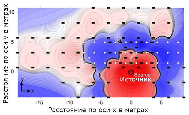 Карта результатов эксперимента. Чёрным показаны сенсоры, красным крестом - источник волн, белыми кружками √ пробуренные отверстия. Тёмно-синяя область - ослабление распространения упругих волн. Красный цвет увеличение интенсивности волн у источника