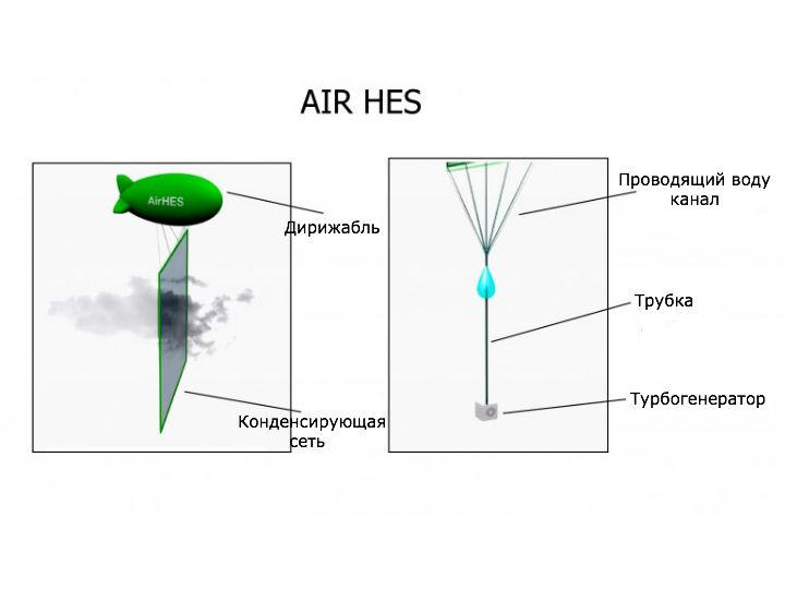 Принцип работы системы Air HES