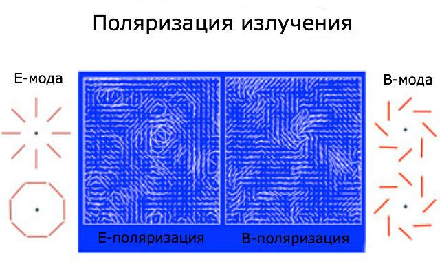 Методики проекта POLARBEAR позволяют отличить B-моду поляризации от стандартной E-моды, выявляя свет, прошедший через крупные гравитационные линзы