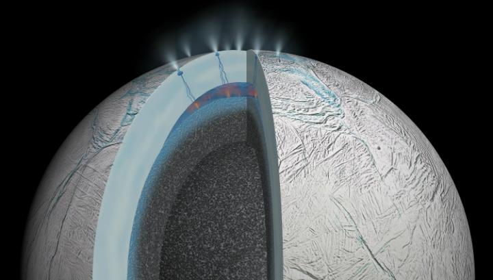 Взаимодействие между горячей водой и камнем происходит в подлёдном океане. В конечном счёте это приводит к гидротермальным реакциям √ их продукты пробиваются через ледяную корку в 40-50 км шириной
