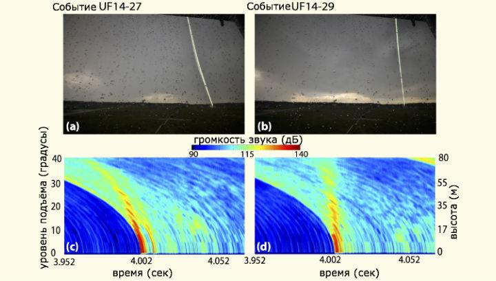 Физики записали девять ударов молнии в землю и запечатлели звуковые подписи