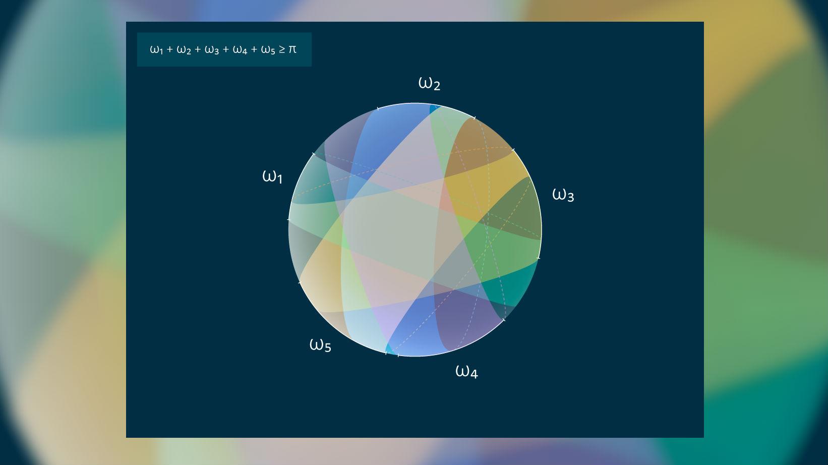 Полное покрытие сферы пятью зонами.