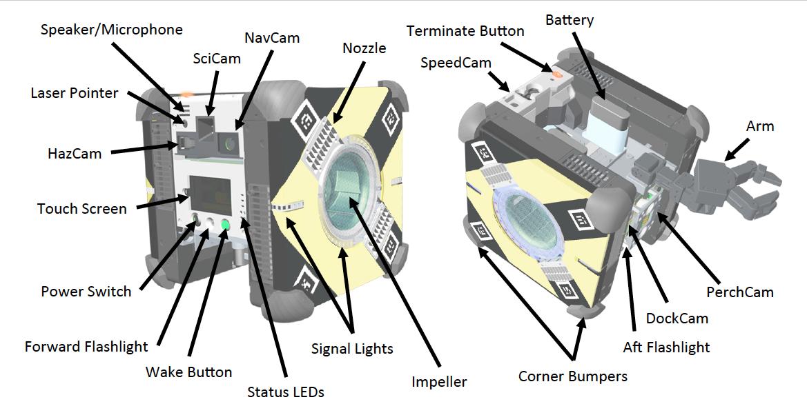 Схема робота Astrobee.