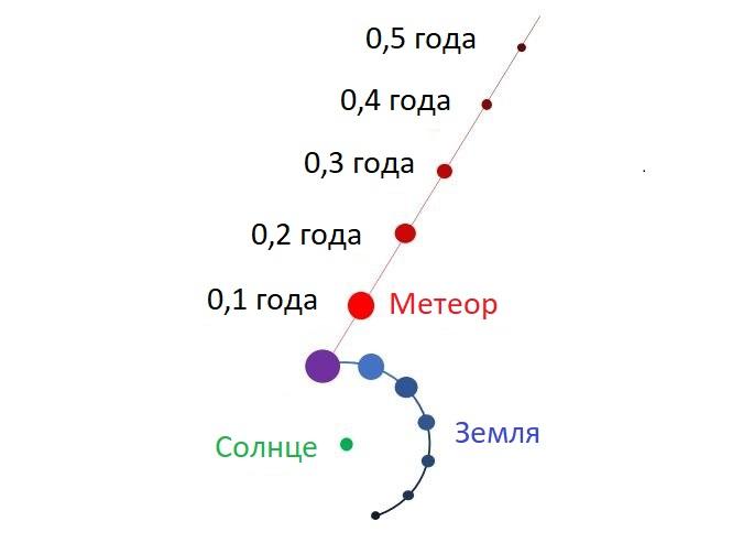 Положение метеора в разные моменты времени до падения.