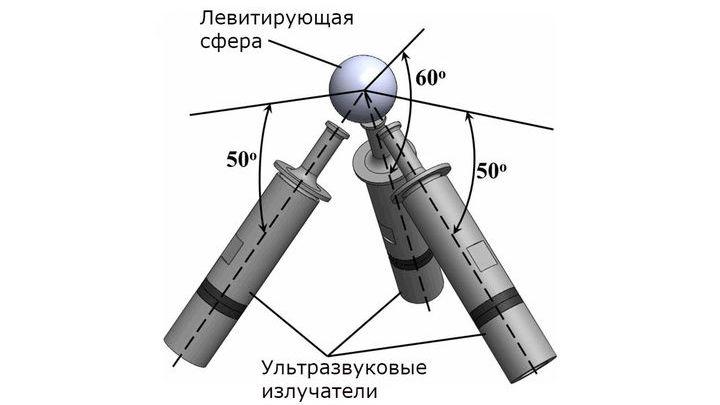 Схема установки, заставившей парить пенопластовый шарик в воздухе за счёт звуковых волн.