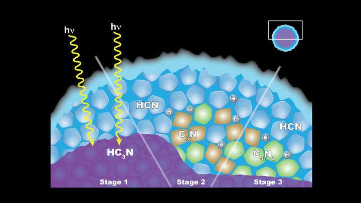 Процесс появления облака из ледяного ацетилендинитрила (C4N2) в стратосфере Титана.