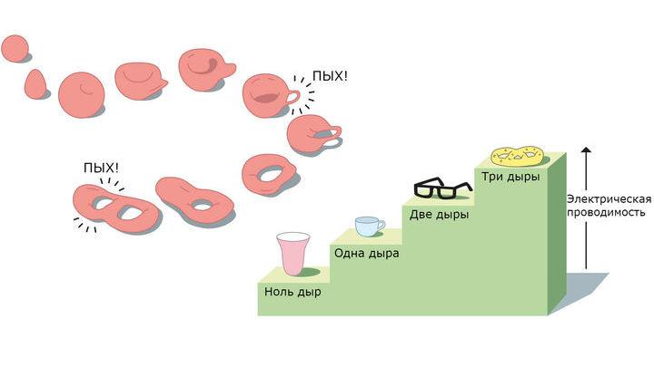 Математика позволила учёным описать электрическую проводимость в тонких слоях как некое целочисленное свойство, изменяющееся с определённым шагом: как ступеньки на лестнице отличаются от гладкой горки. Изменение показано в виде увеличения количества дырок.