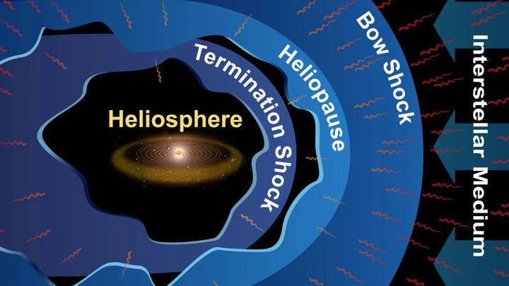 Строение гелиосферы. Подписи слева направо: гелиосфера, граница ударной волны, гелиопауза, ударная волна, межзвёздная среда.