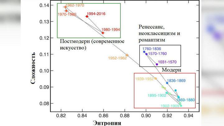 Диаграмма, показывающая энтропию (по горизонтальной оси) и статистическую сложность (по вертикальной оси) для произведений, созданный в самых выдающихся направлениях искусства с XI века по наши дни.