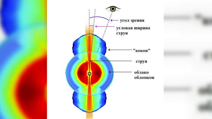 Схема движения вещества через 70√200 дней после столкновения нейтронных звёзд.