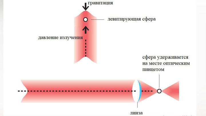 С помощью оптического пинцета можно заставить образец левитировать.