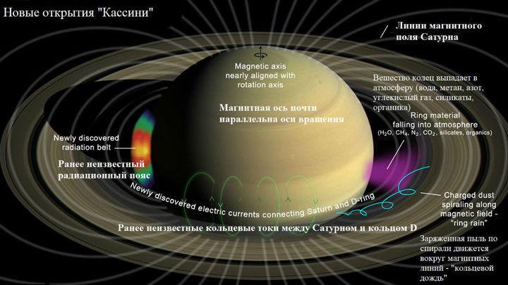 Зонд позволил узнать много нового о кольцах планеты и её магнитосфере.