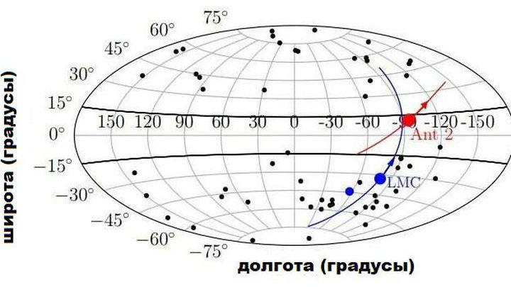 Движение галактики Ant 2 в галактической системе координат. LMC √ Малое магелланово облако.