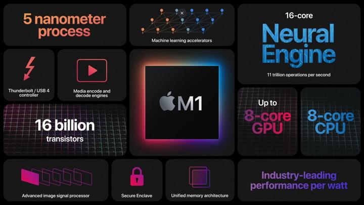 Новые Mac с чипом M1 поразил первый вирус