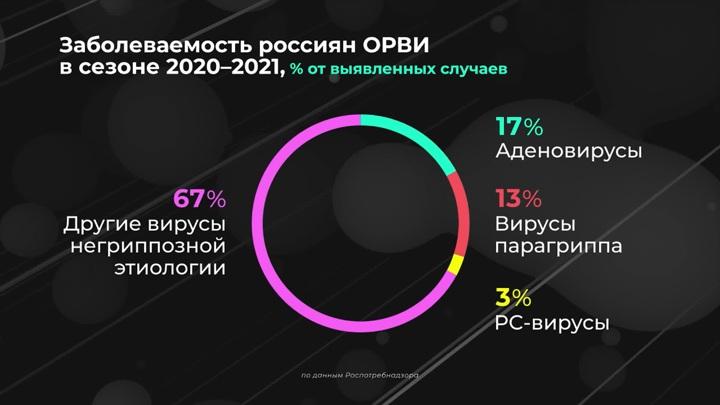 В России зафиксировали первые случаи сезонного заболевания гриппом