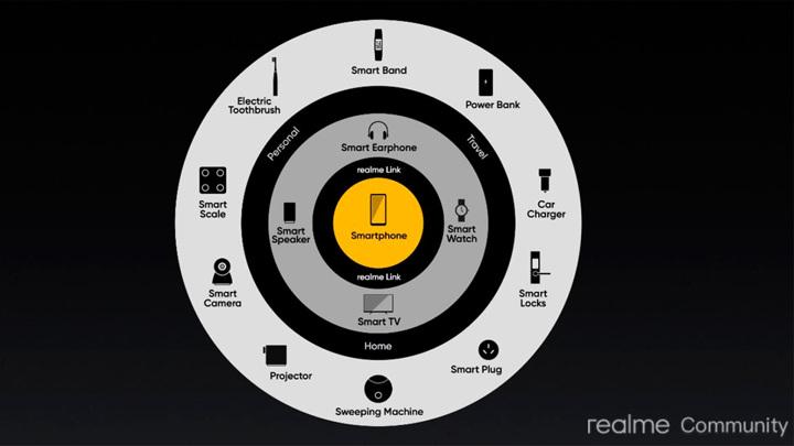 """Обзор смарт-гаджетов экосистемы Realme: жизнь """"под ключ"""""""