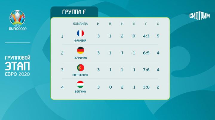"""Евро-2020. Группа """"F"""". Битва трех """"бумажных"""" фаворитов"""