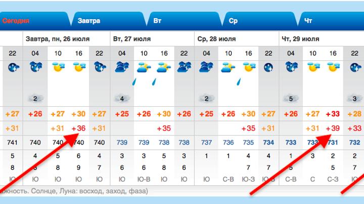 Владивостоку пообещали 40-градусную жару