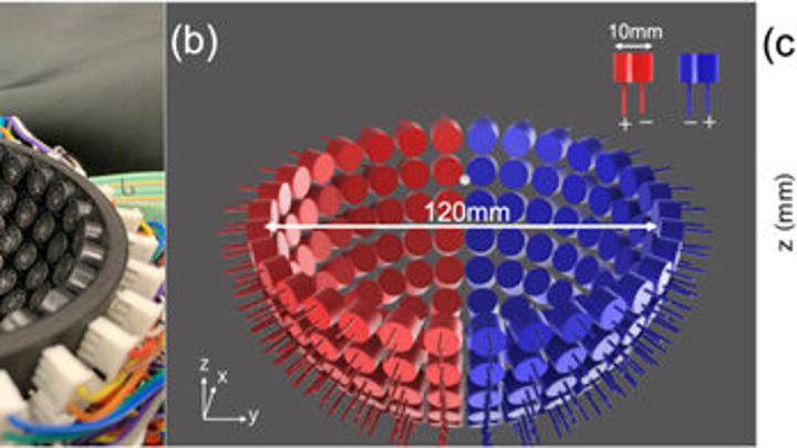 (а) Левитация полусферическими решетками преобразователей (б) Установка преобразователей на решетку диаметром 120 мм. (c) Распределение относительного акустического давления в поперечном сечении.
